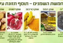 תוסף תזונה - חמשת השמנים